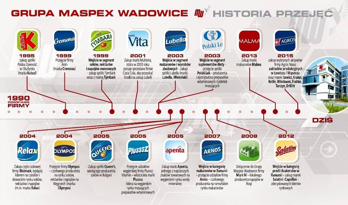 Grupa Maspex Wadowice - polskie Nestle