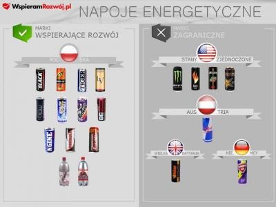 napoje energetyczne w Polsce
