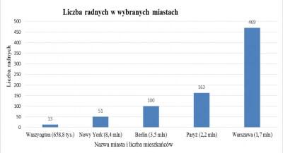 liczba radnych w Warszawie