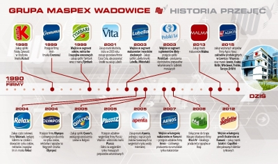 przejęcia Maspex Wadowice