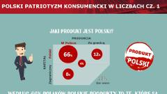 Patriotyzm ekonomiczny w liczbach